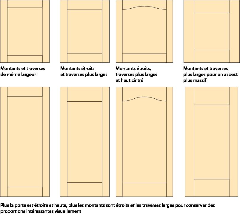 Proportions d'une porte